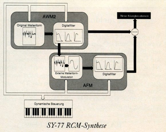 Yamaha SY77 RCM Synthese