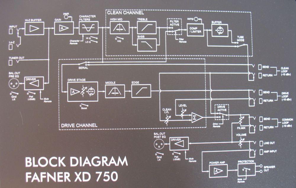 Test: EBS, Fafner XD 750 (Fafner 2), Bass-Topteil - Seite 2 von 3 ...