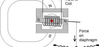 Test: Shure SE535 In Ear Monitoring-Hörer