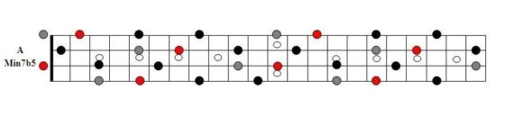 A Minor Seven Flat Five Arpeggio