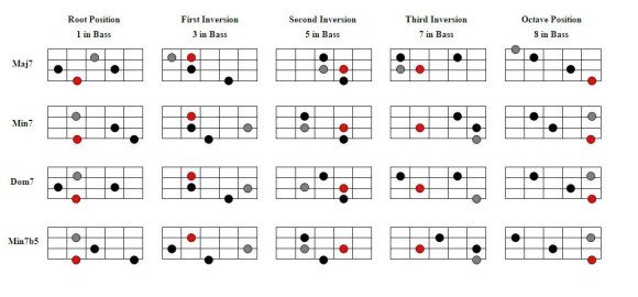 Seventh Chord Inversions