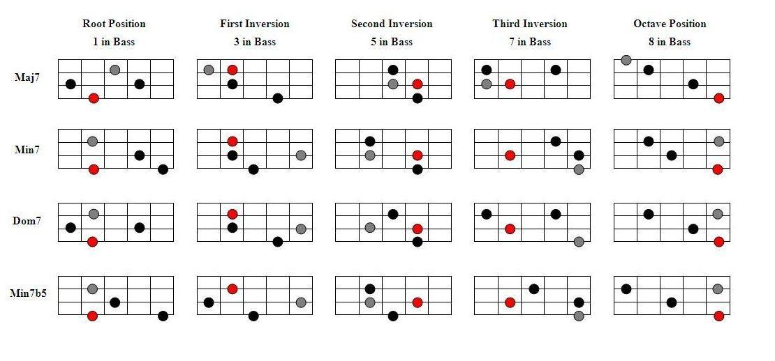 Workshop fretboard harmony for bass guitar iii seite 2 von 3