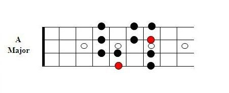 Major Scale, erweitertes Shape