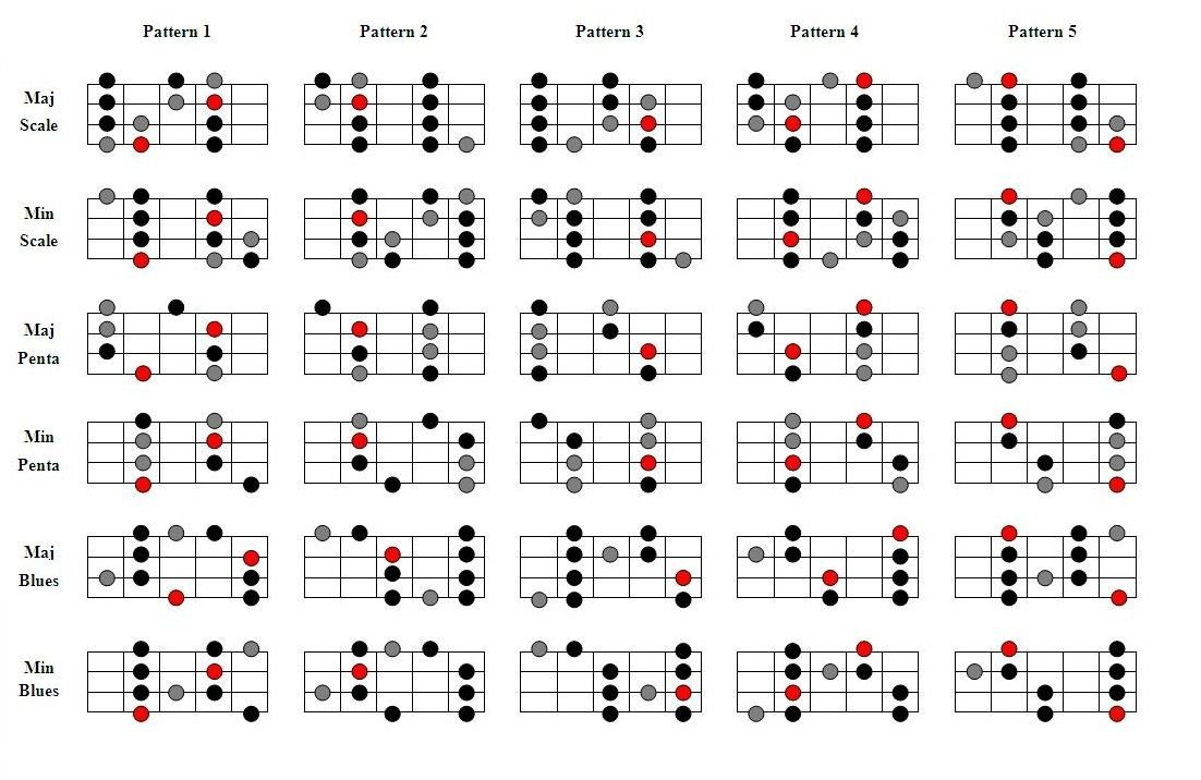 Bass guitar scales for beginners pdf