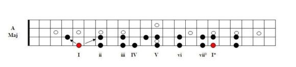 Harmonizing the Major Scale in Triads