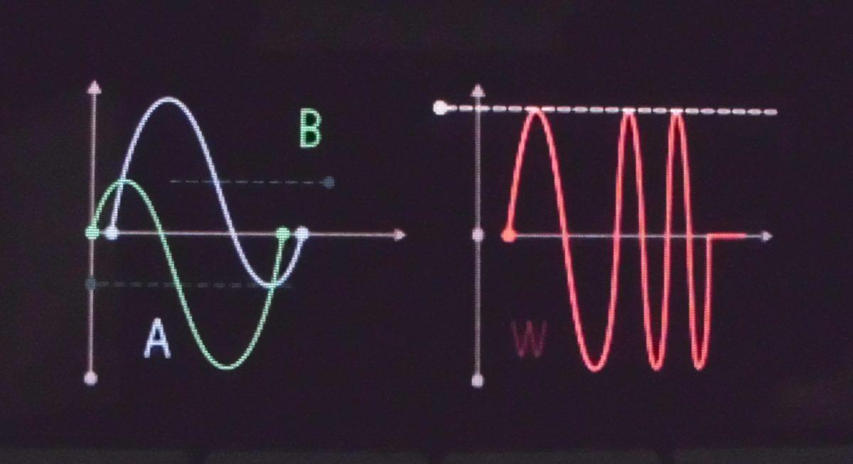 Anschauliche Grafik bei der Synthese, hier Phase