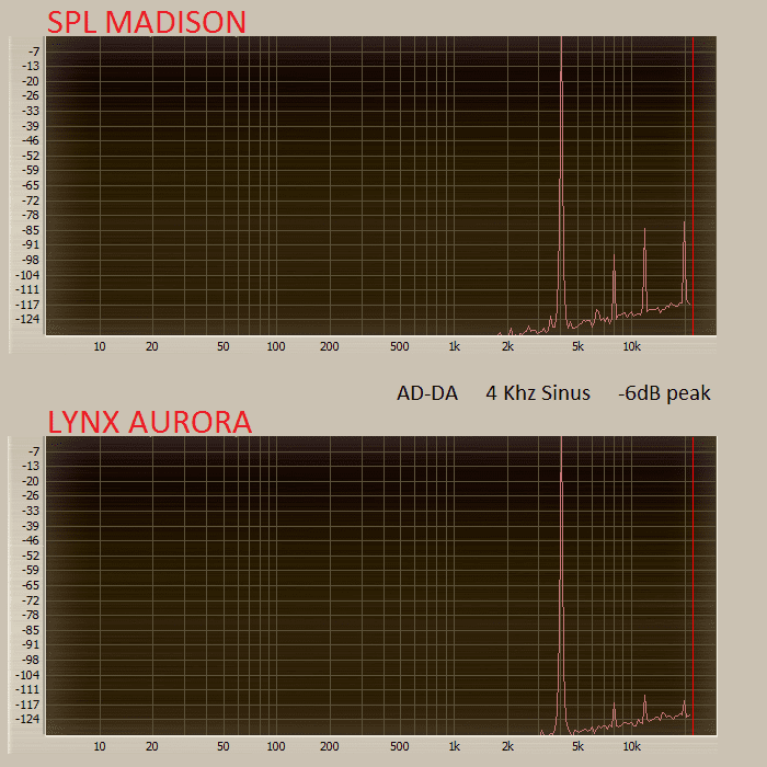 Test: SPL Madison, MADI Wandler - Seite 3 von 5 - AMAZONA.de