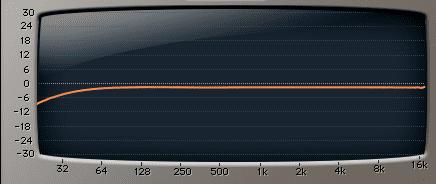 Frequenzgang mit 30 Hz Hochpass Filter