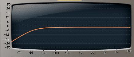 Frequenzgang mit 90 Hz Hochpass Filter