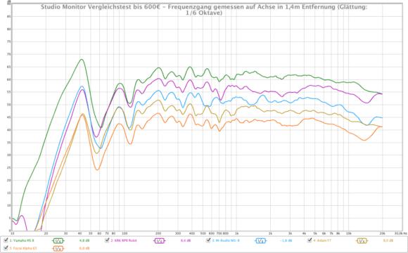 Frequenzgänge der Lautsprecher im Vergleich