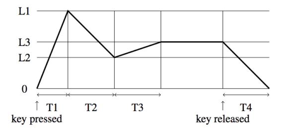 Modor NF-1 - ENV