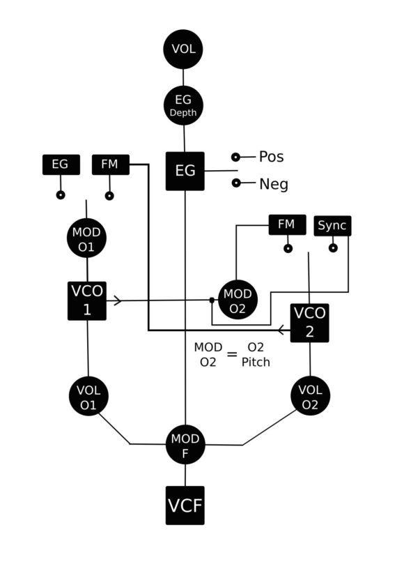 """""""vereinfachter"""" Signalfluss der Driftbox-R"""