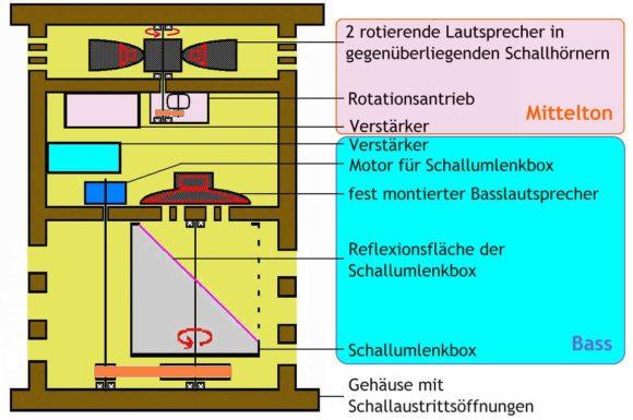 Grafik Credits: Berndt Mayer