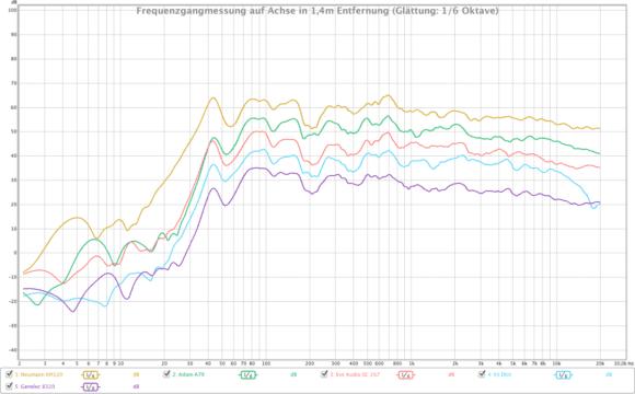 vergleichende Frequenzgangmessung (Neumann KH120: ocker; Adam A7X: grün; Eve Audio SC207: rot; KS D60: blau; Genelec 8320A: lila)