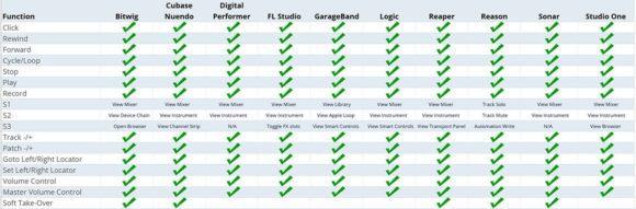 gx-integration-comparison