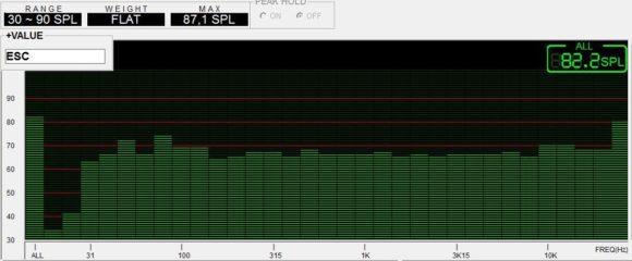 Abbildung 4: EQ-Einstellung Flat, LF-Einstellung Boost