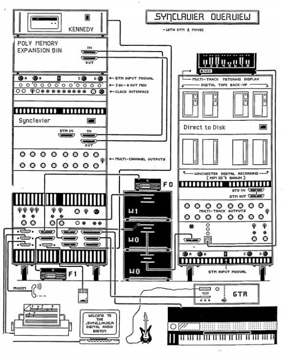 Synclavier Overview