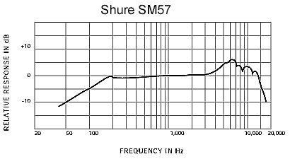 SM57_Freq.