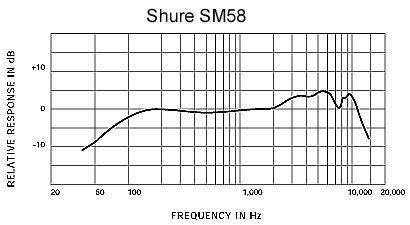 SM58_Freq.