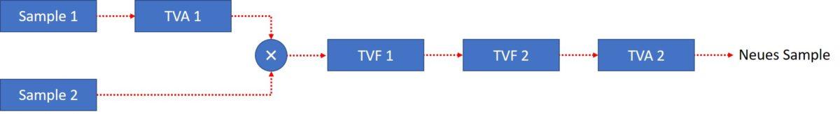 roland_dj_70_algortihm3_graph