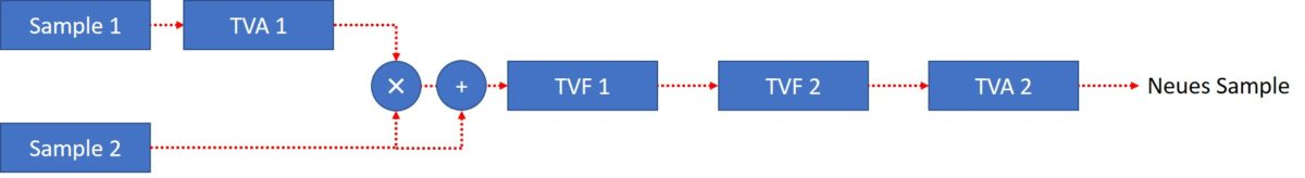 roland_dj_70_algortihm4_graph