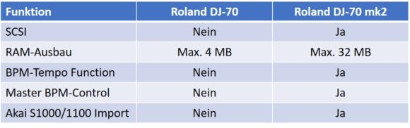 roland_dj_70_differencetable