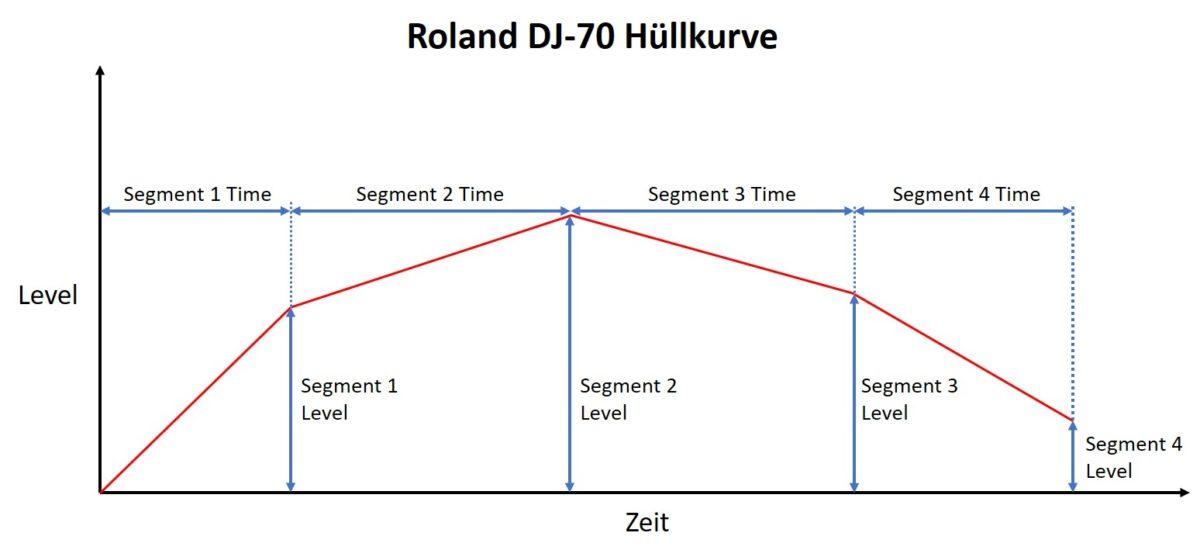 roland_dj_70_envelopegraph