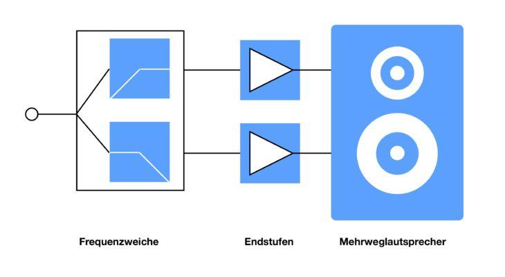 Workshop: Aktivanlage vs Passivanlage