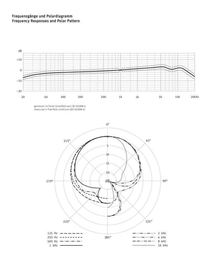 Neumann TLM 49 diagramm