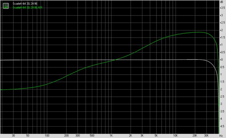 Wirkung der AIR-Schaltung auf den Frequenzgang (weiß)