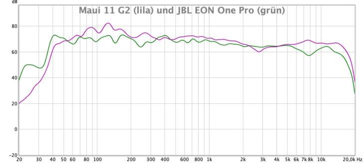 Vergleichstest Säulenlautsprecher-LD-System-MAUI-11-G2_und_JBL-EON-ONE-PRO-Messungen