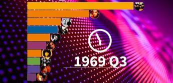 Echt Genial: Musikcharts in einer animierten Grafik von 1969 bis 2019