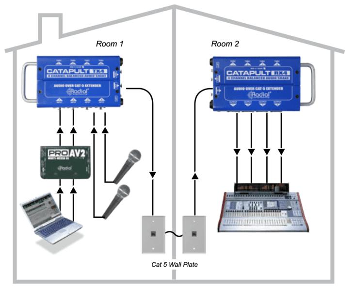 Radial Catapult-Installation