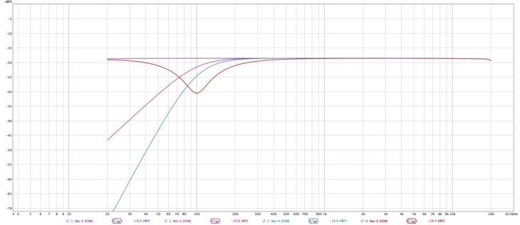 RCF M 20X Digital Mixer_Frequenzgang_Messung_02
