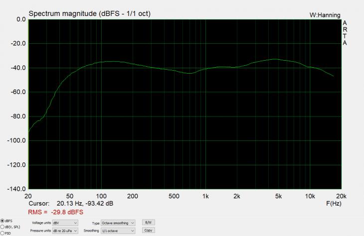 Test: Behringer B 906 dynamisches Mikrofon
