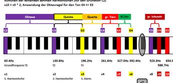 Auffrischung & Visualisierung: Intervalle, Harmonische – und Frequenzverhältnisse