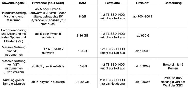 wissen beste audio pc cpu tabelle
