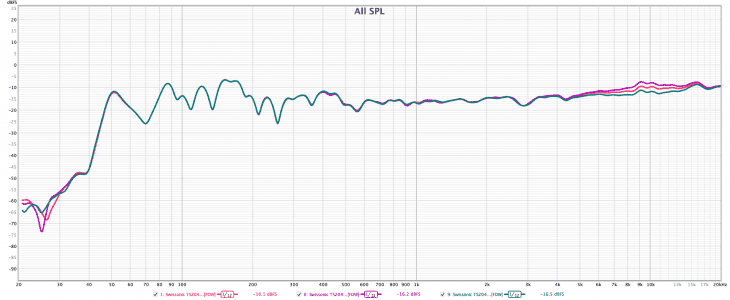 Swissonic-T204-Studio-Monitor-Test-Messung-High Filter