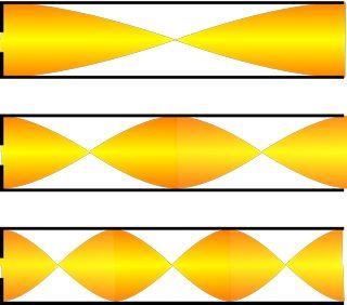 Bild 14 - Raummoden zwischen zwei harten Wänden. An den Wänden muss dabei immer maximaler Schalldruck herrschen, was an den dortigen Druckbäuchen zu erkennen ist. Wikipedia.de: Christophe Dang Ngoc Chan (cdang)