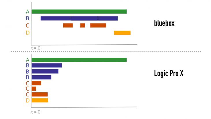 Schematische Darstellung der Unterschiede zwischen Bluebox und DAW