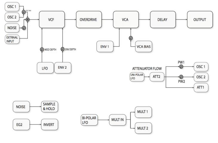Der voreingestellte Signalfluss des Behringer Neutron. Auch alle Audiosignalwege können aufgeborchen werden.