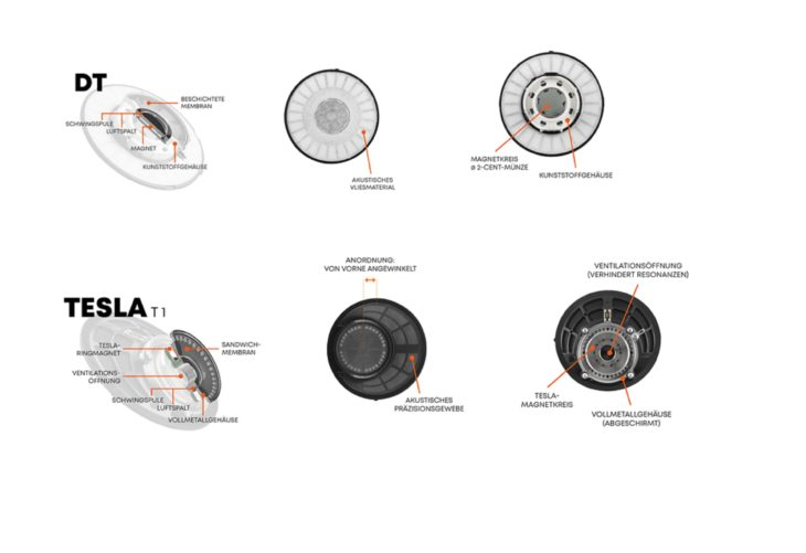 -- Beyerdynamic, Aufbau der DT Serie, im Vergleich zur Tesla T1 Serie --
