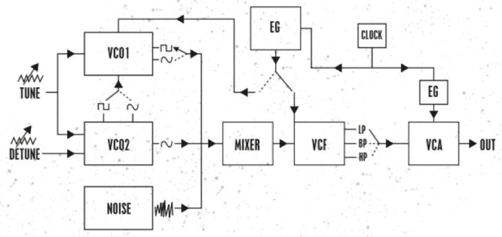 Signalfluss des Dreadbox Drips V2
