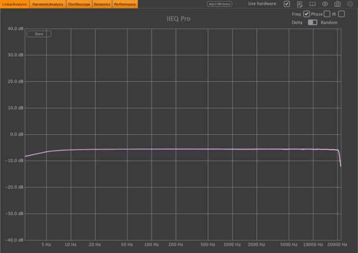 Frequenzspektrum Ausgang 12 (Line) IN 12 (Mic/Instr)