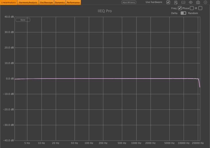 Frequenzspektrum Ausgang 12 (Line) IN 34 (Line)