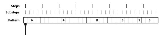 Ein Pattern besteht aus acht Hauptsteps, die in vier Substeps unterteilt sind