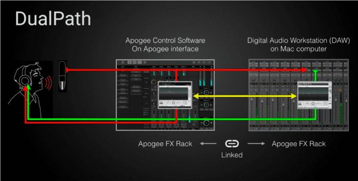 Apogee FX-Rack DualPath