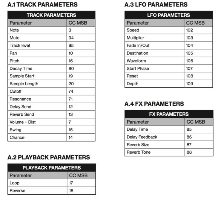 Elektron Model Samples - Übersicht über die steuerbaren Parameter