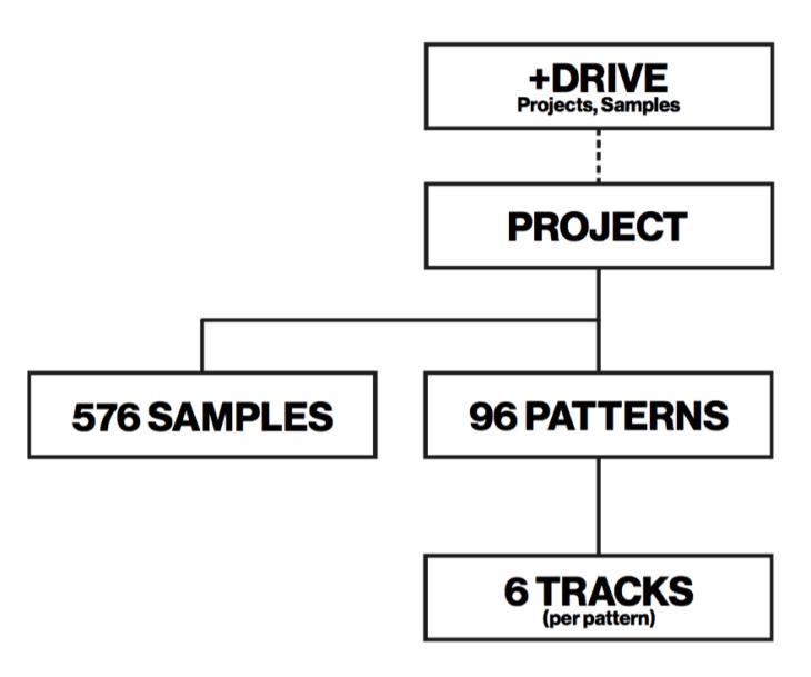 Die Speicherstruktur des Elektron Model:Samples