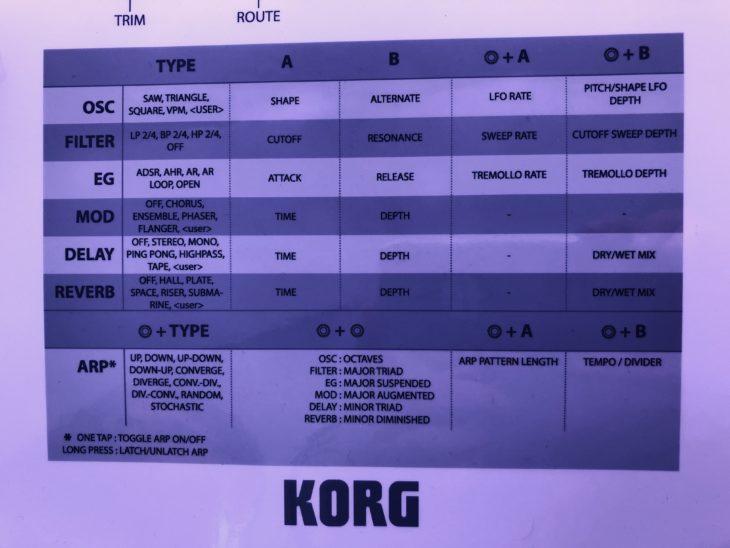Korg NTS-1 Parameterchart